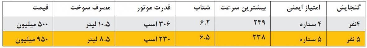 12 خودروی سریع السیر بازار ایران؛ فرزندان چالاک بازار